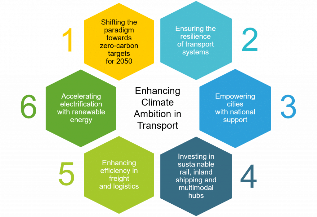 Six Action Recommendations for Policymakers on Enhancing Climate Ambition in Transport